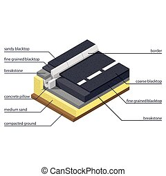 Asphalt paving technology on the road and sidewalk isometric...