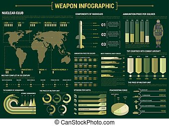 Military weapon infographic poster template - Military...