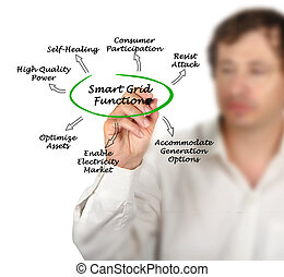 Smart Grid Functions