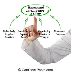Emotional Intelligence Ability