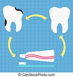 Preventing dental caries - Circular diagram with healthy...