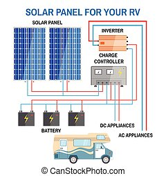 Solar panel system for RV. Renewable energy concept....