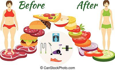Infographic weight loss The transition from the harmful food...