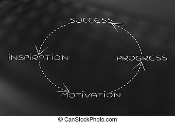 business vision to success loop, from inspiration to...