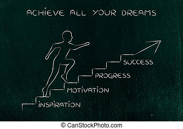 steps to success: man climbing stairs with captions - steps...
