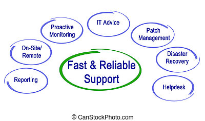 Fast & Reliable Support