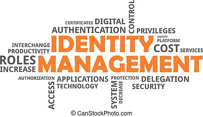 word cloud - identity management - A word cloud of identity...