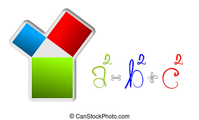 theorem of Pythagoras - illustration of relations of the...