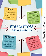 Education infographic design, sticky notes on board written...
