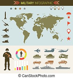Military Infographic, Vehicles, World Map - Army, Air Force,...