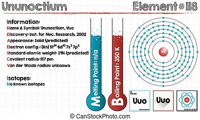 Element of Ununoctium - Large and detailed infographic of...