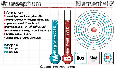 Element of Ununseptium - Large and detailed infographic of...