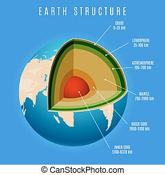Earth structure on blue background