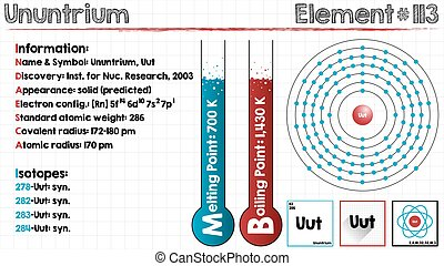 Element of Ununtrium - Large and detailed infographic of the...