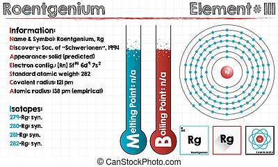 Element of Roentgenium - Large and detailed infographic of...