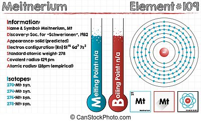 Element of Meitnerium - Large and detailed infographic of...