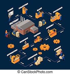 Factory Workers Isometric Flowchart