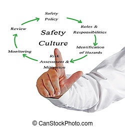 Diagram of Safety Culture