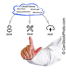 Cloud Clients