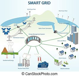 Smart Grid concept Industrial and smart grid devices in a...