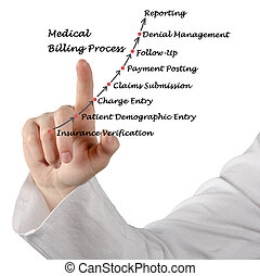 Medical Billing Process