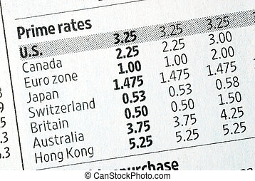 Prime rate in various countries