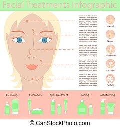 Types of acne pimples on human face skin poster. Packaging...