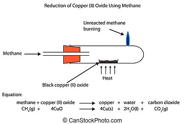 Reduction of copper (II) oxide by methane a fully labelled...