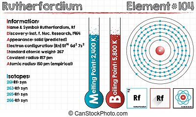 Element of Rutherfordium - Large and detailed infographic of...