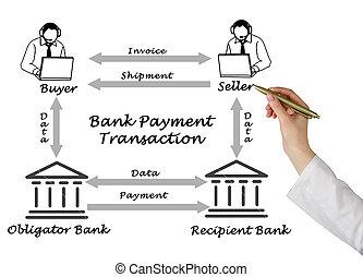 Bank Payment Transaction