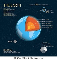 Earth detailed structure with layers vector illustration....