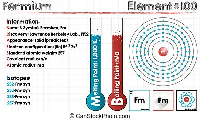 Element of Fermium - Large and detailed infographic of the...