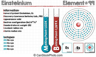 Element of Einsteinium - Large and detailed infographic of...
