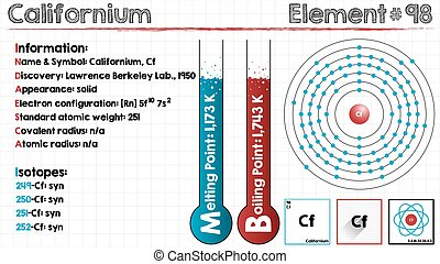 Element of Californium - Large and detailed infographic of...
