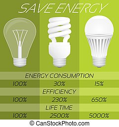 Save energy infographic. Comparison of different types bulbs: incandescent, fluorescent and LED