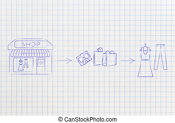e-shops vs physical store: when you buy from brick & mortar...