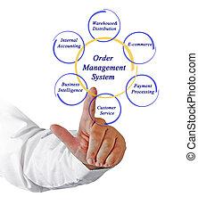 Order Management System