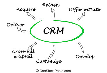 Functions of CRM