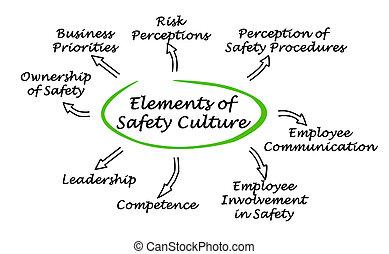 cultura, elementos, segurança