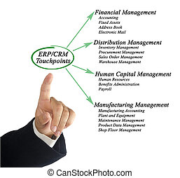 ERP/CRM Touchpoints