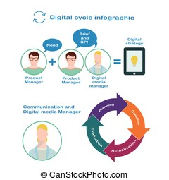 Interaction of digital manager and product manager for the...