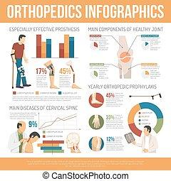 Flat Orthopedics Infographics