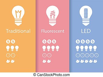 Energy saving lamp LED technology to save electricity...