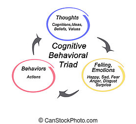 Cognitive Behavioral triad