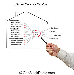 Diagram of Home Safety