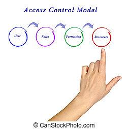Access Control Model