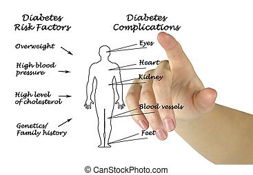Diabetes risk factors and complications