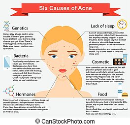 Causes of acne. Skin problems and diseases beauty infographics