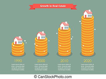 Growth in real estate infographic