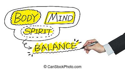 body mind spirit written by hand